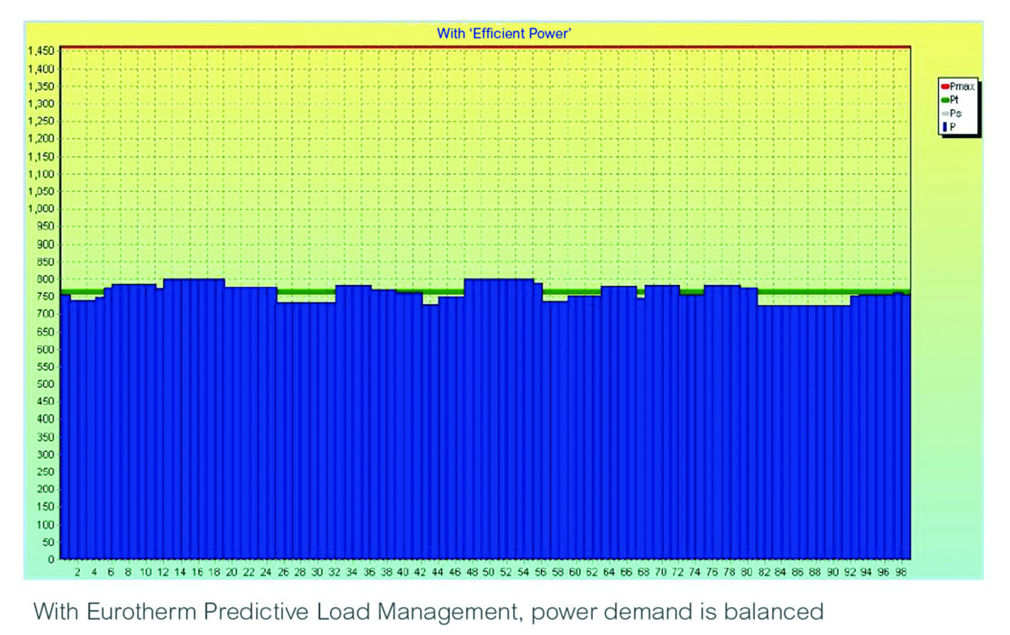 Reducing energy consumption via predictive power strategies