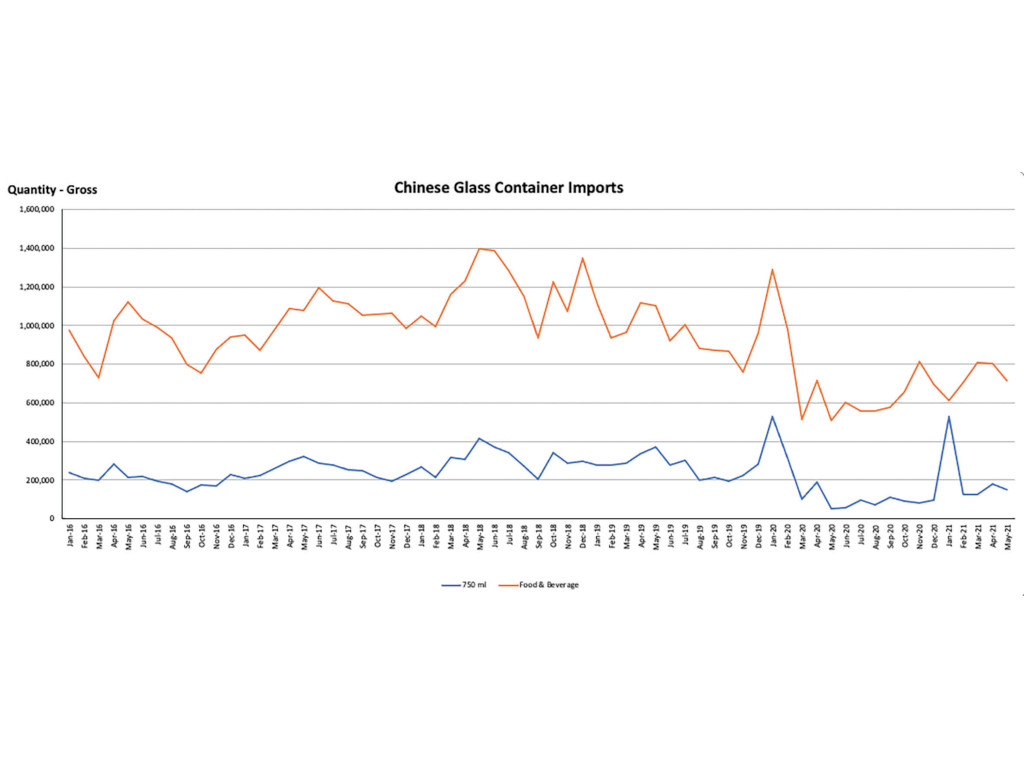 Tracking glass container imports