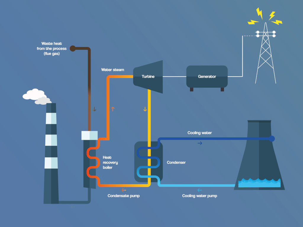 Utilising waste heat, improving climate balance and reducing costs