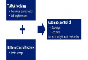 Gob shape control development progress reported