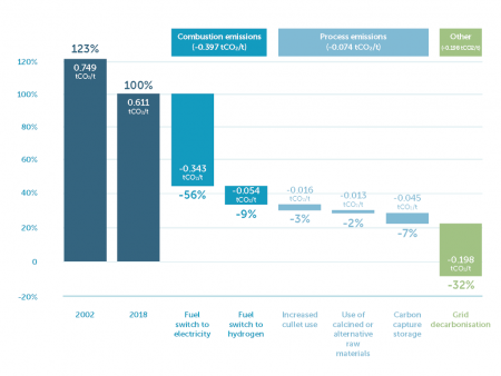 British Glass publish industry-wide net zero strategy