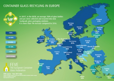 EU recycling rates increase to 76% high