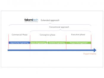 Falorni Tech endorses opportunity engineering for glassmaking