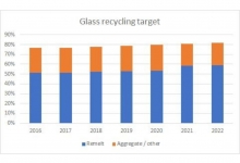 Government glass recycling target supported by British Glass
